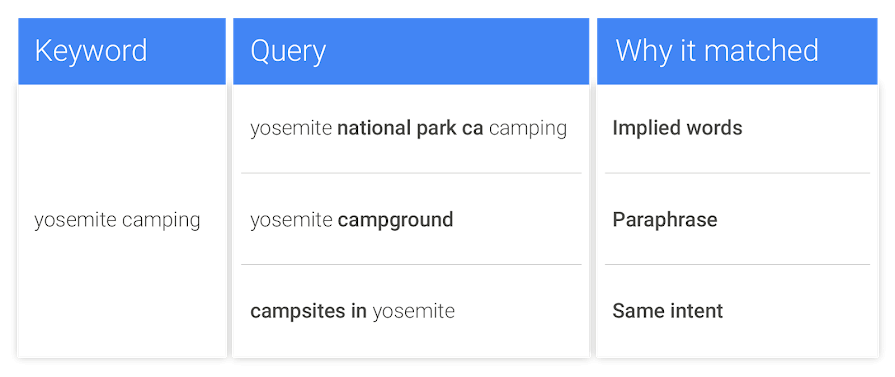 Google expand exact match close variants: Now include same meaning variations